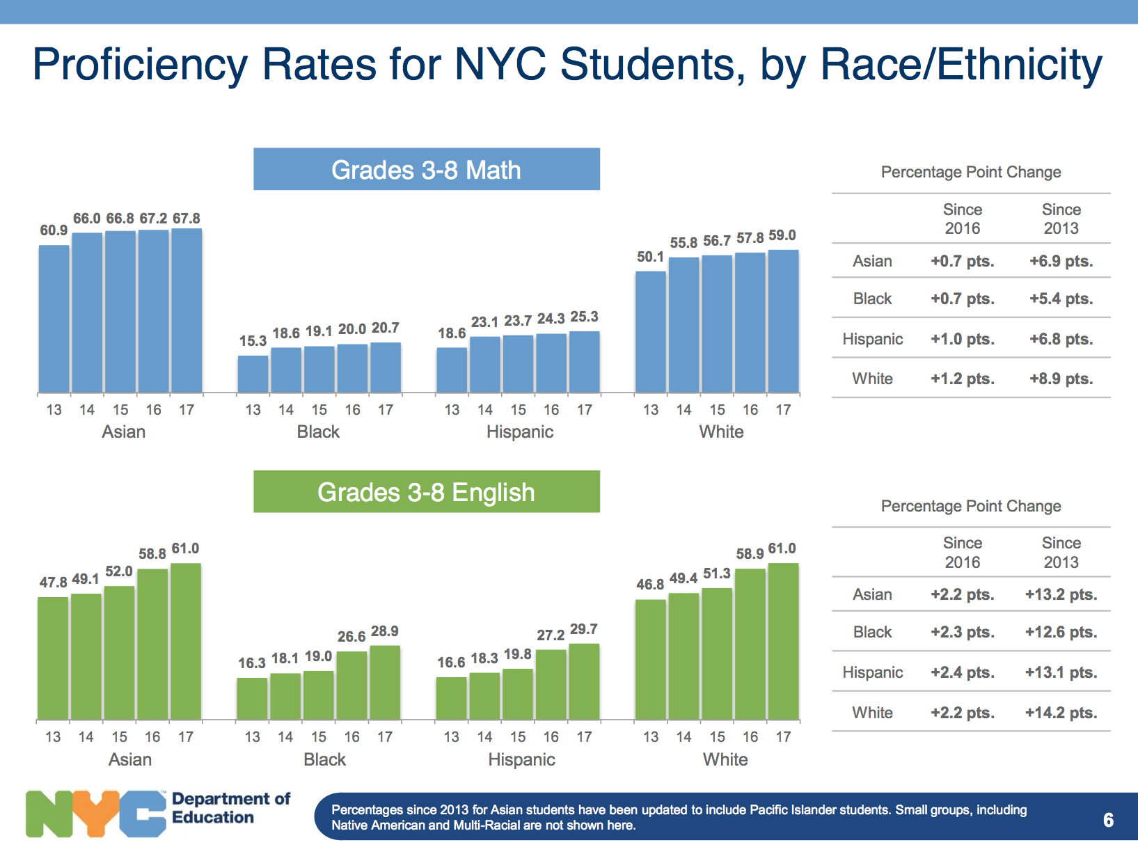 Racial Gaps In Education How Much Do >> How Race Plays A Major Role In Nyc High School Admissions Game Dyske