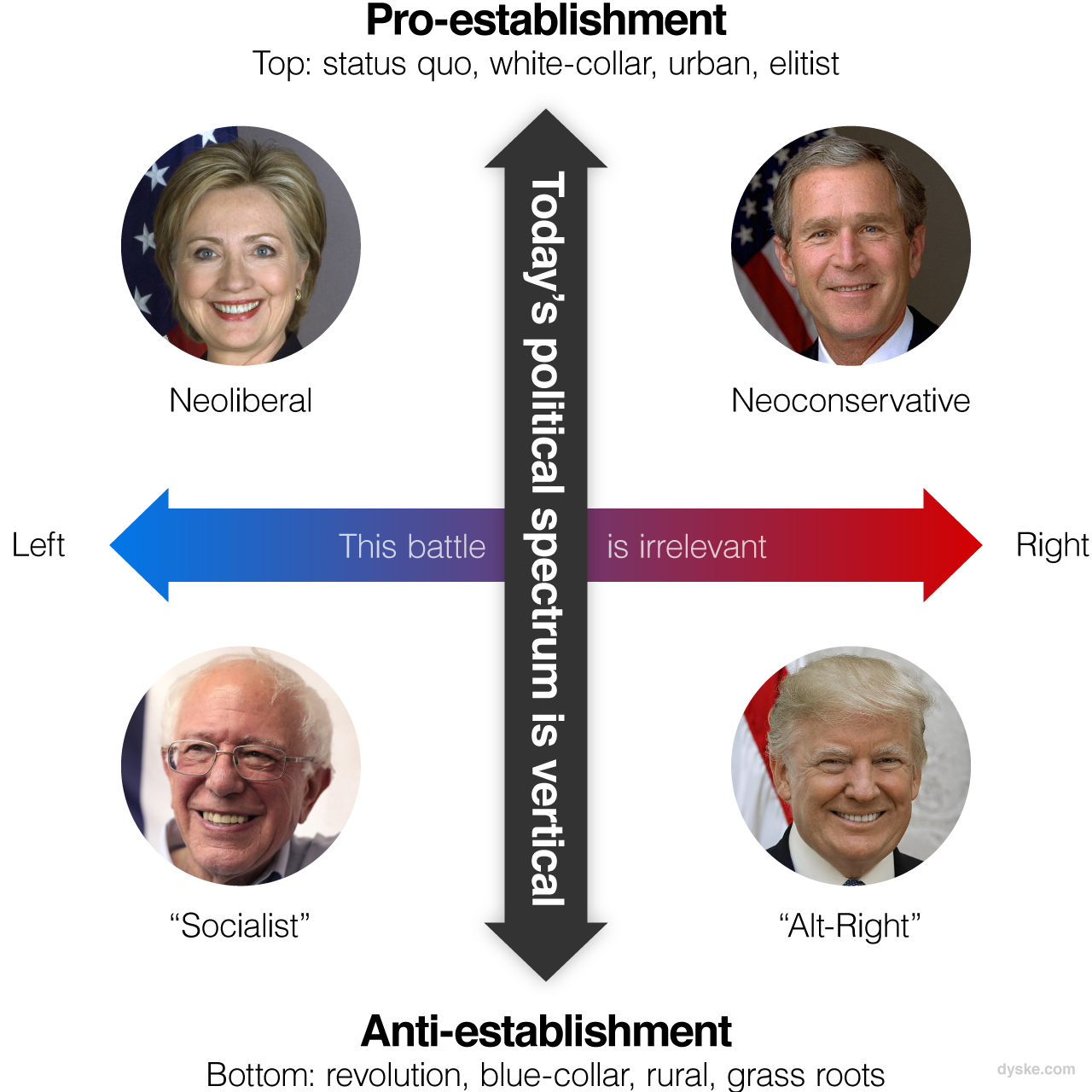 Today's political spectrum