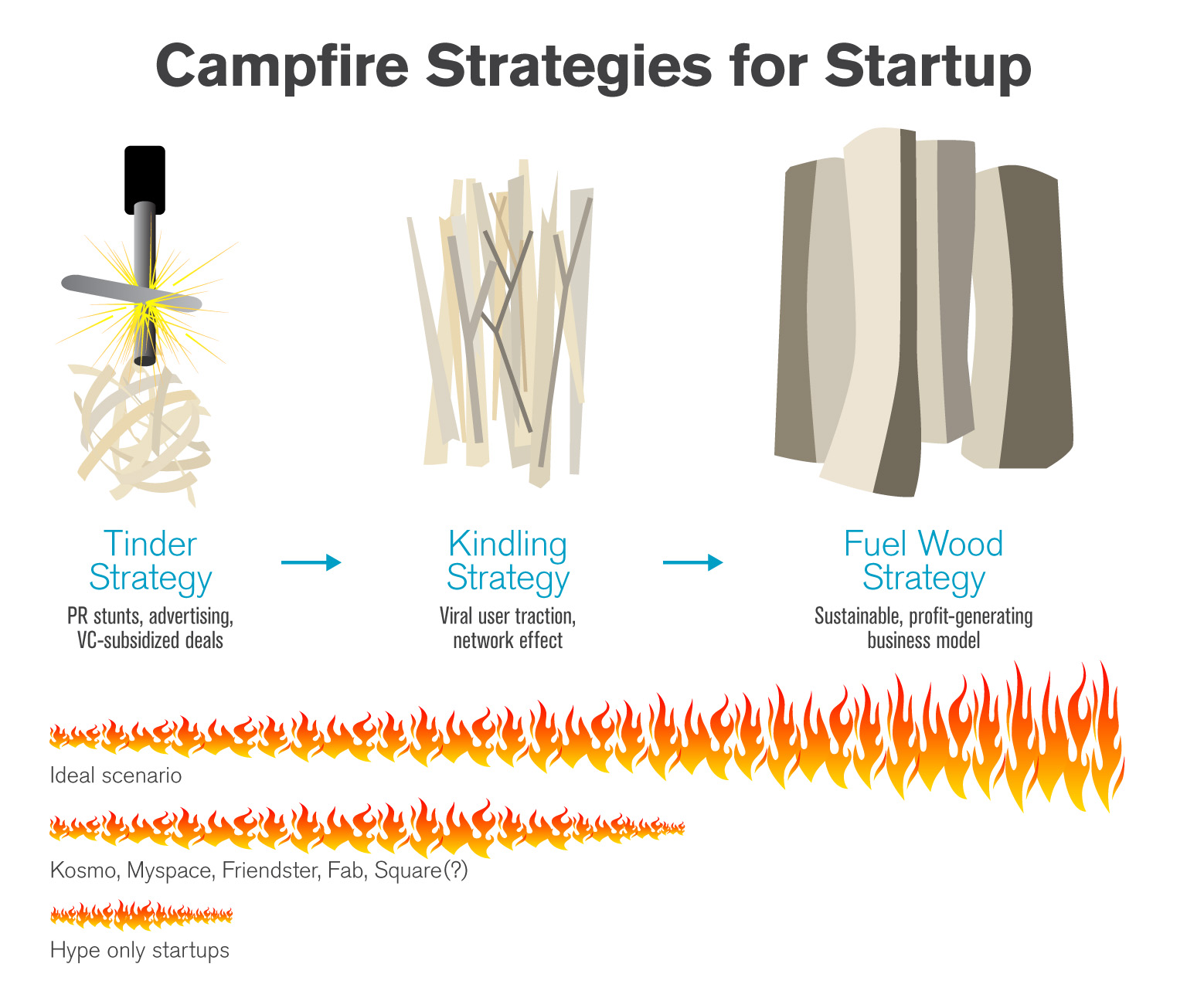 Campfire Strategies for Startup