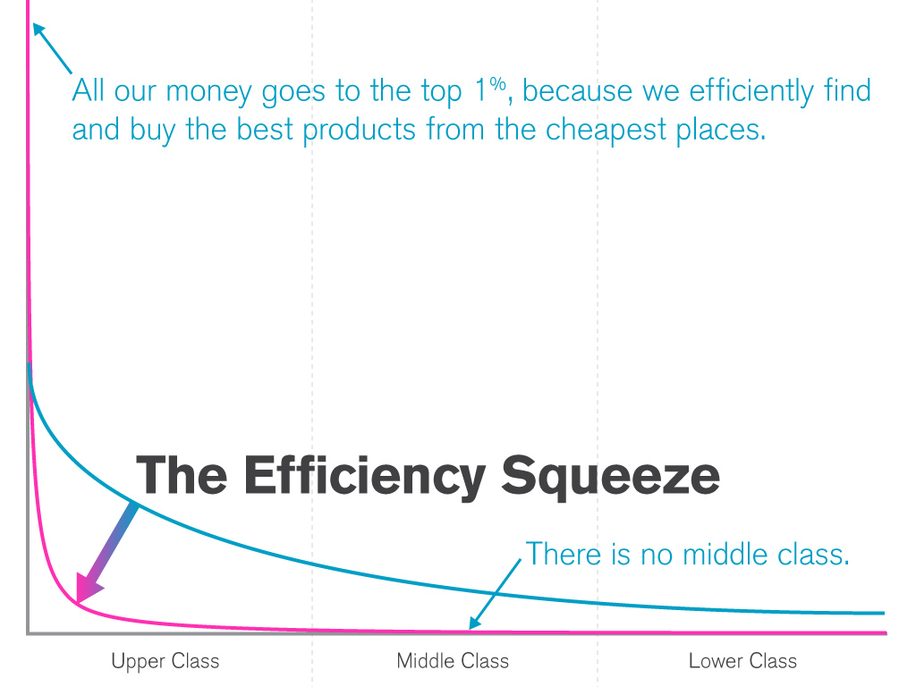 The Efficiency Squeeze