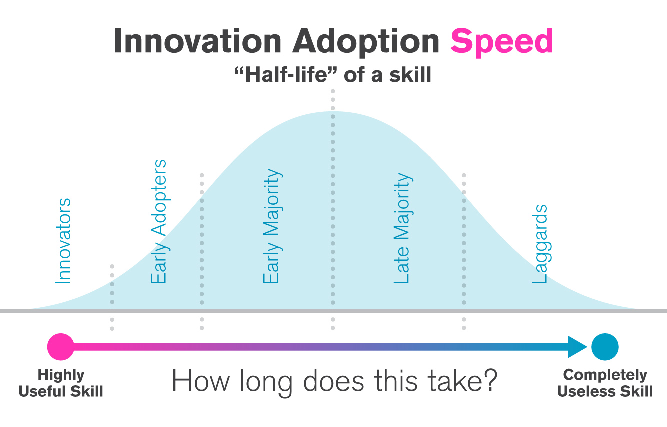 Innovation Adoption Speed