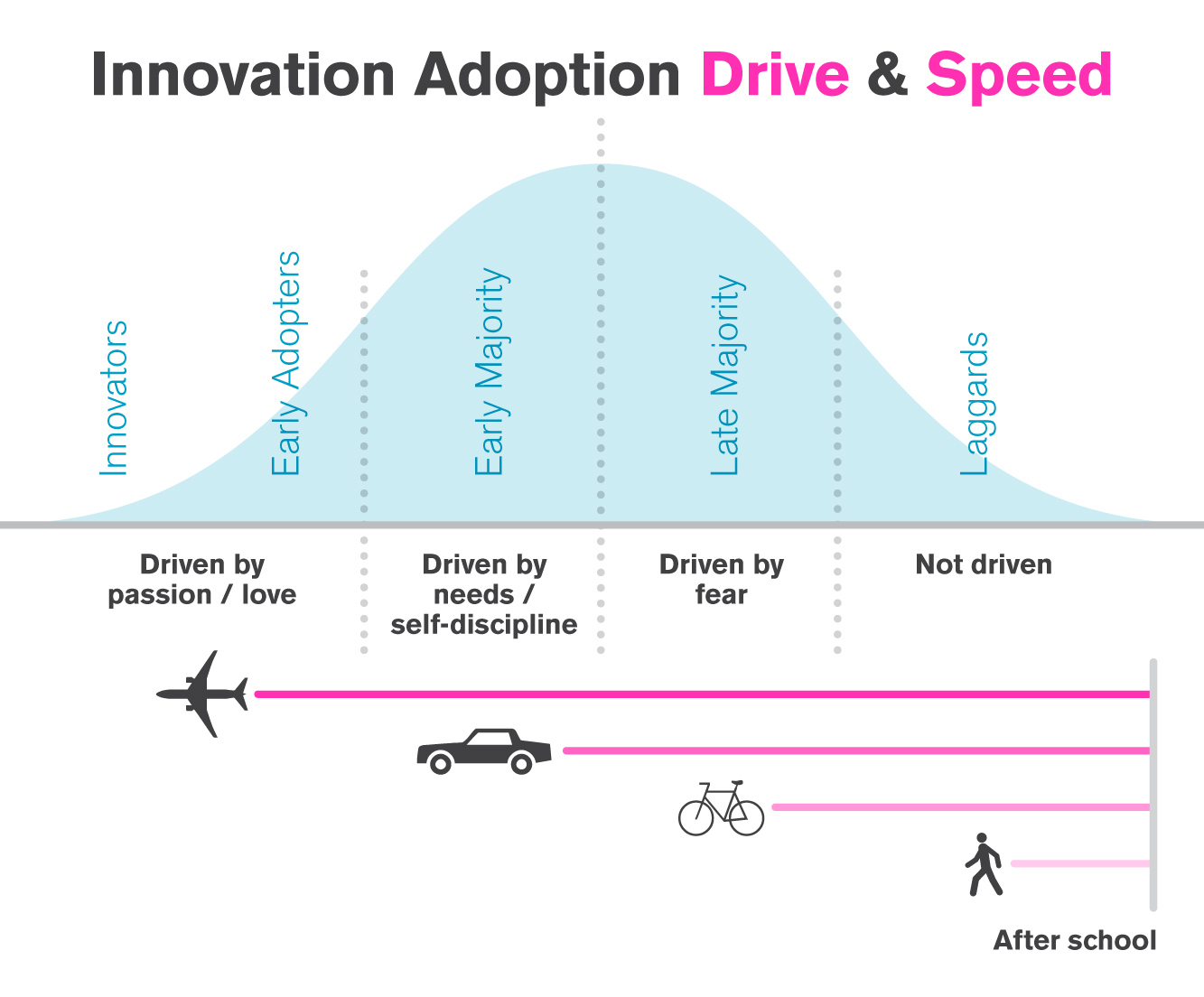 Innovation Adoption Drive & Speed