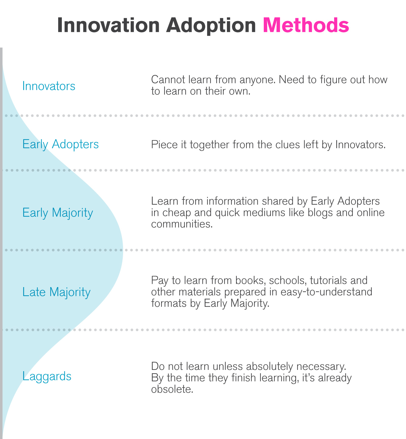Innovation Adoption Methods