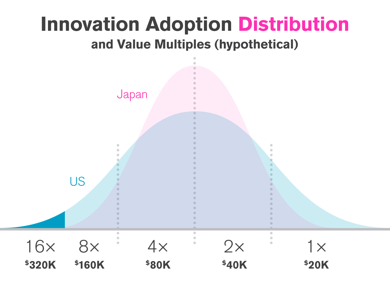 Innovation Adoption Distribution