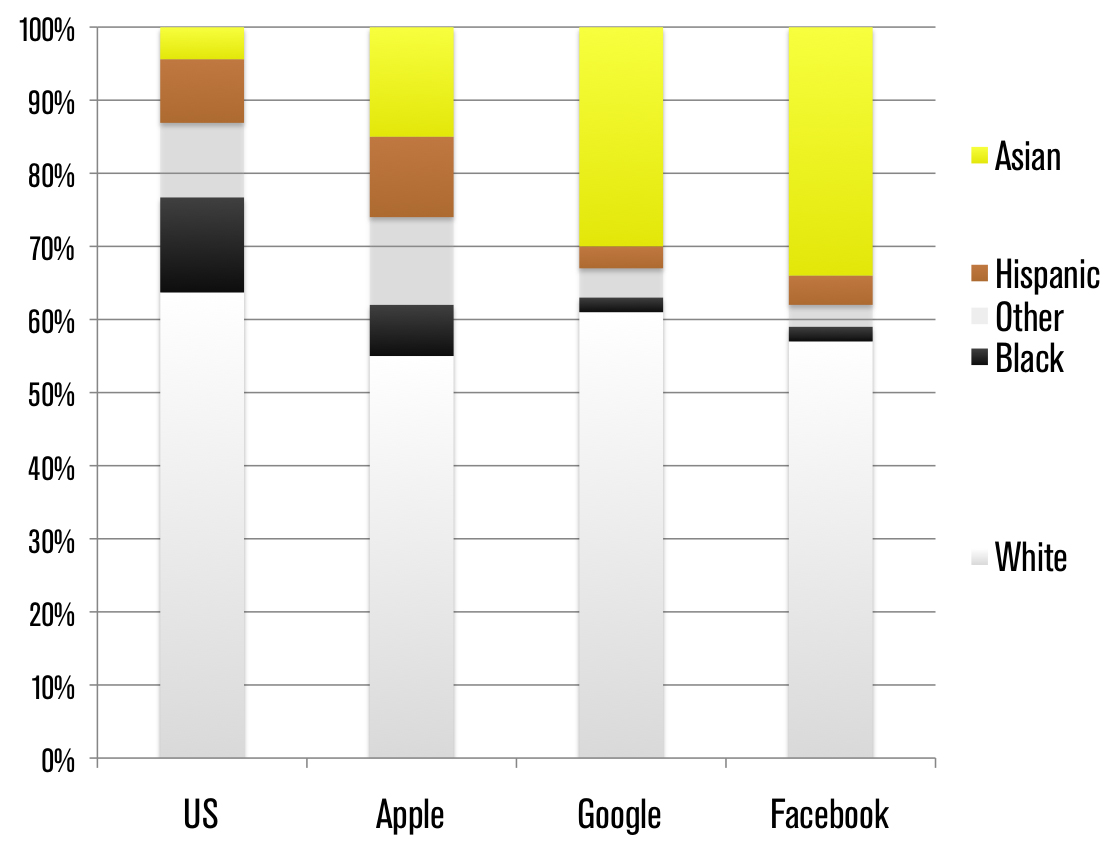 Racial Makeup at Tech Companies
